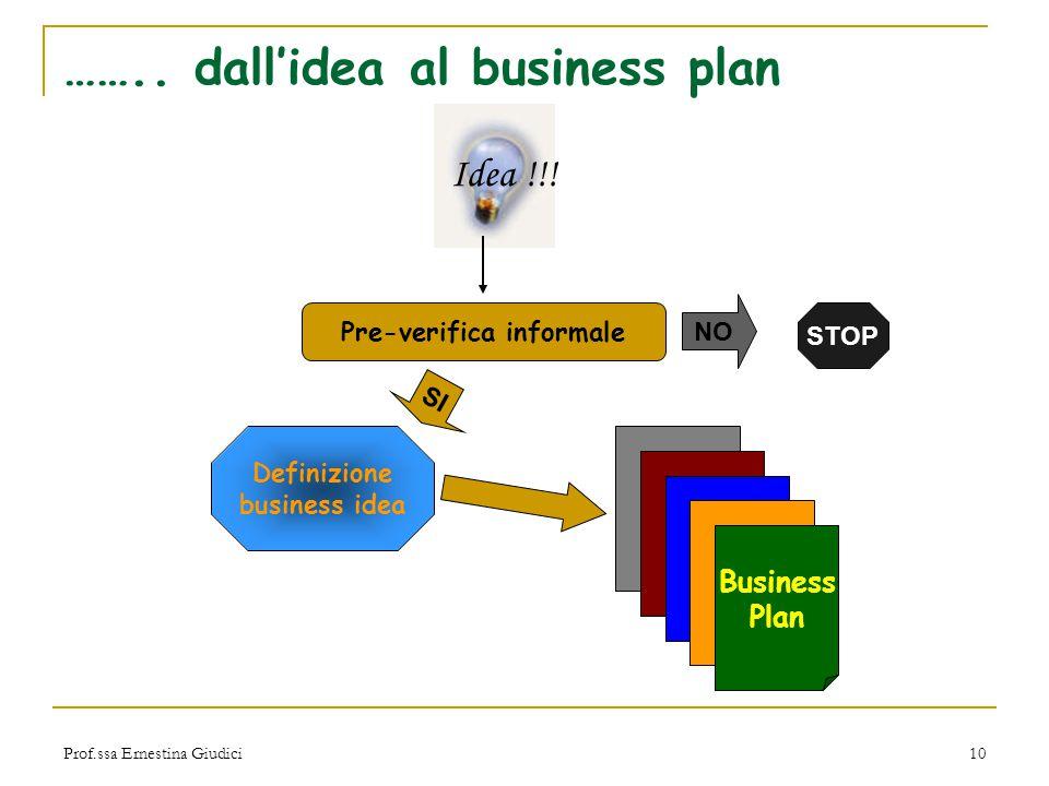 Prof.ssa Ernestina Giudici10 …….. dall'idea al business plan Idea !!! Pre-verifica informale SI NO STOP Definizione business idea Business Plan