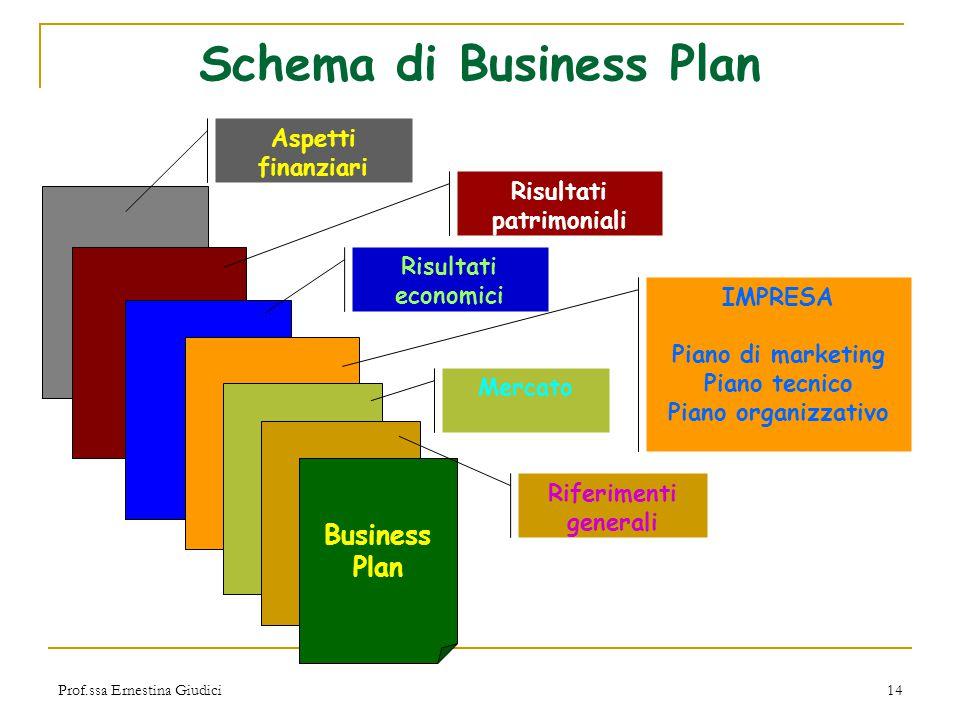Prof.ssa Ernestina Giudici14 Schema di Business Plan Risultati patrimoniali Risultati economici IMPRESA Piano di marketing Piano tecnico Piano organiz