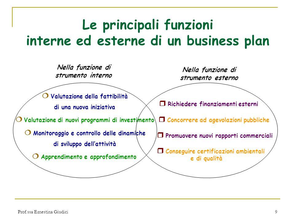 Prof.ssa Ernestina Giudici10 ……..dall'idea al business plan Idea !!.