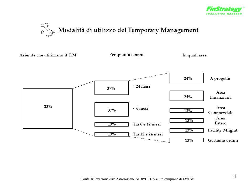 11 Modalità di utilizzo del Temporary Management 23% Aziende che utilizzano il T.M. 37% + 24 mesi 37% - 6 mesi 13%Tra 6 e 12 mesi 13%Tra 12 e 24 mesi