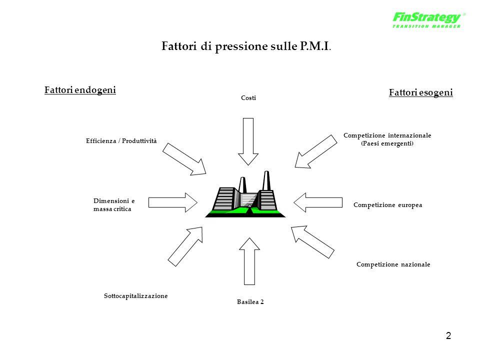 2 Fattori di pressione sulle P.M.I. Competizione internazionale (Paesi emergenti) Competizione europea Competizione nazionale Sottocapitalizzazione Di