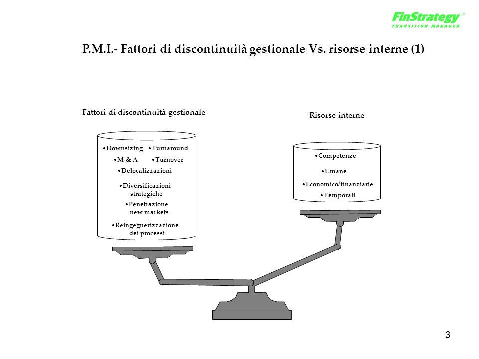 3 DownsizingTurnaround M & ATurnover Delocalizzazioni Diversificazioni strategiche Penetrazione new markets Reingegnerizzazione dei processi Fattori d
