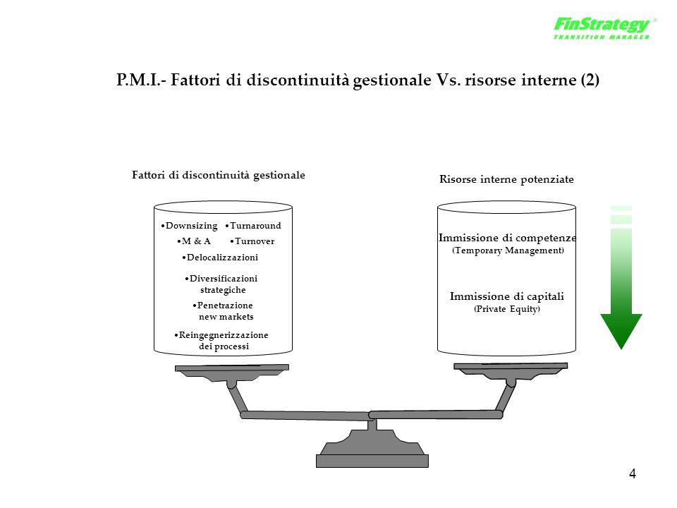 4 P.M.I.- Fattori di discontinuità gestionale Vs. risorse interne (2) DownsizingTurnaround M & ATurnover Delocalizzazioni Diversificazioni strategiche