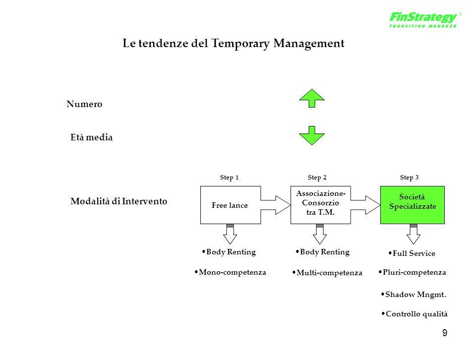 9 Le tendenze del Temporary Management Modalità di Intervento Numero Età media Free lance Step 1 Body Renting Mono-competenza Multi-competenza Associa
