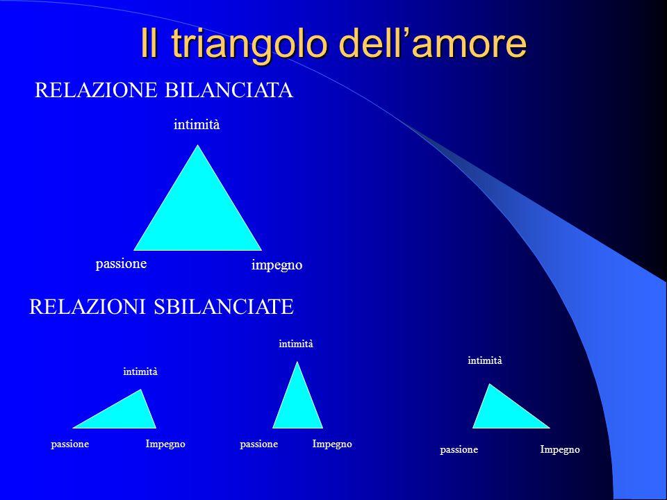 Il triangolo dell'amore RELAZIONE BILANCIATA RELAZIONI SBILANCIATE intimità passione impegno Impegno