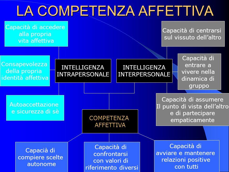 LA COMPETENZA AFFETTIVA Capacià di compiere scelte autonome Capacità di confrontarsi con valori di riferimento diversi Capacità di avviare e mantenere