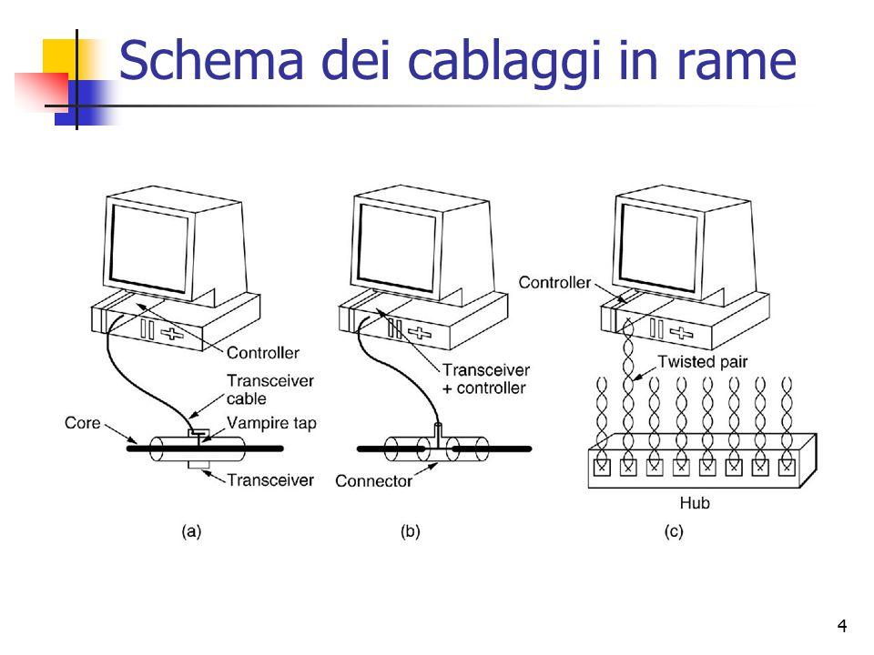 4 Schema dei cablaggi in rame