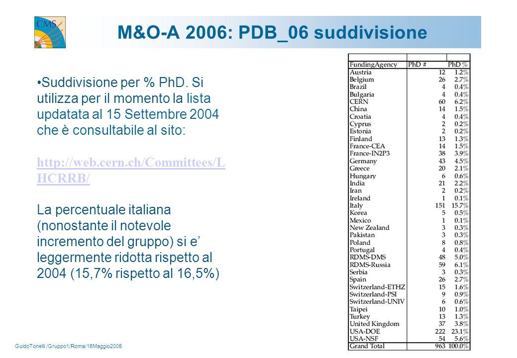 GuidoTonelli /Gruppo1/Roma/16Maggio2005 10 M&O-A 2006: PDB_06 suddivisione Suddivisione per % PhD.