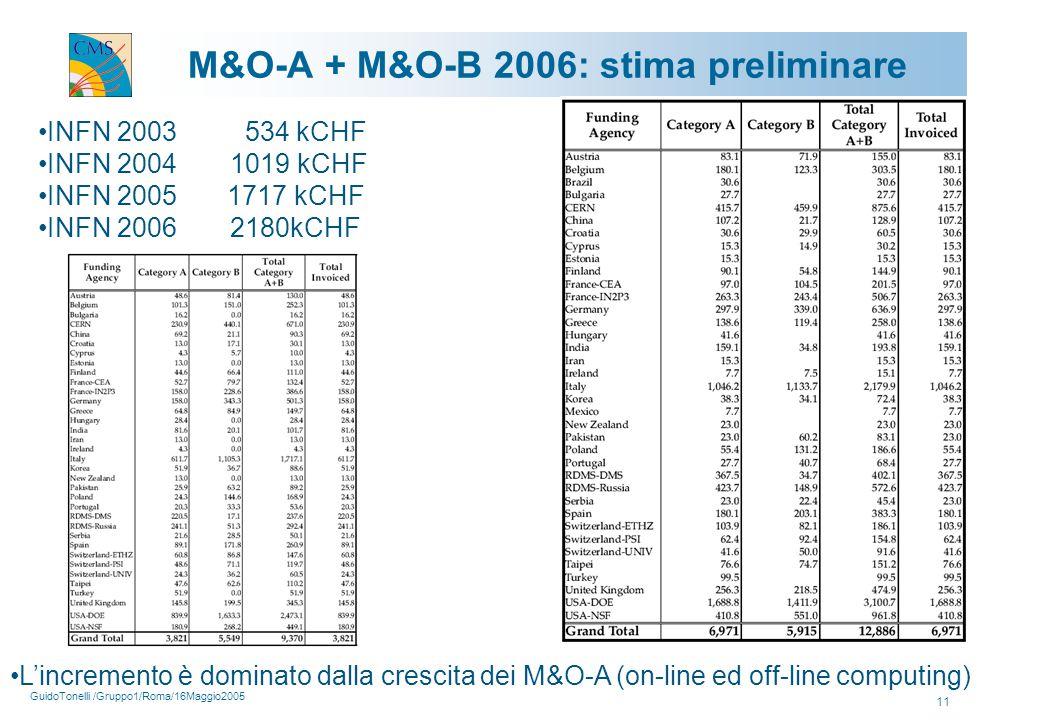 GuidoTonelli /Gruppo1/Roma/16Maggio2005 11 M&O-A + M&O-B 2006: stima preliminare INFN 2003 534 kCHF INFN 2004 1019 kCHF INFN 2005 1717 kCHF INFN 20062180kCHF L'incremento è dominato dalla crescita dei M&O-A (on-line ed off-line computing)