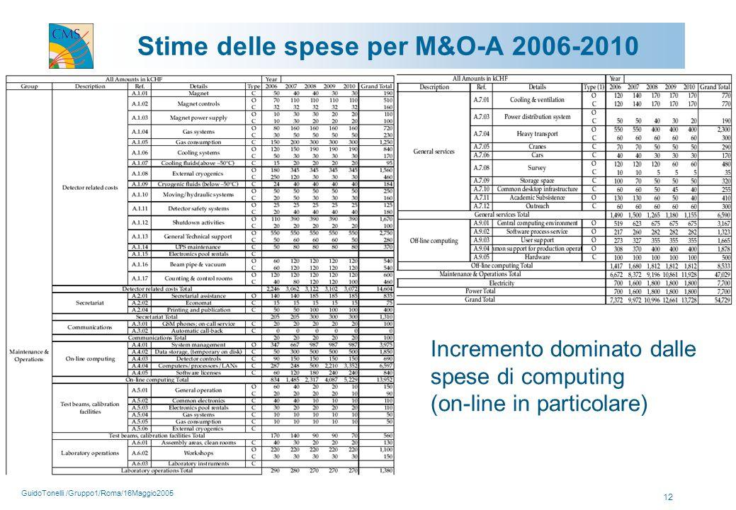GuidoTonelli /Gruppo1/Roma/16Maggio2005 12 Stime delle spese per M&O-A 2006-2010 Incremento dominato dalle spese di computing (on-line in particolare)