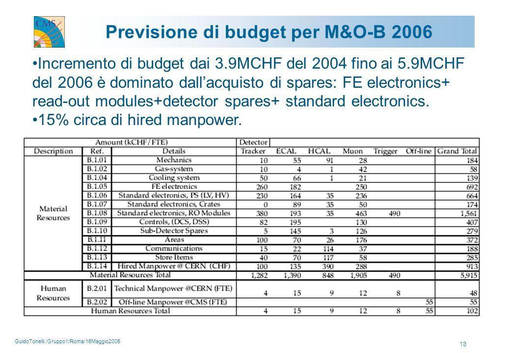 GuidoTonelli /Gruppo1/Roma/16Maggio2005 13 Previsione di budget per M&O-B 2006 Incremento di budget dai 3.9MCHF del 2004 fino ai 5.9MCHF del 2006 è dominato dall'acquisto di spares: FE electronics+ read-out modules+detector spares+ standard electronics.