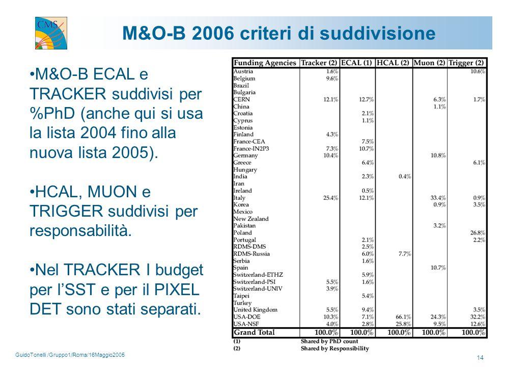 GuidoTonelli /Gruppo1/Roma/16Maggio2005 14 M&O-B 2006 criteri di suddivisione M&O-B ECAL e TRACKER suddivisi per %PhD (anche qui si usa la lista 2004 fino alla nuova lista 2005).