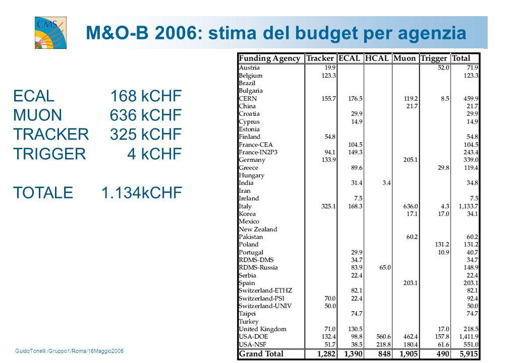 GuidoTonelli /Gruppo1/Roma/16Maggio2005 15 M&O-B 2006: stima del budget per agenzia ECAL 168 kCHF MUON 636 kCHF TRACKER 325 kCHF TRIGGER 4 kCHF TOTALE 1.134kCHF