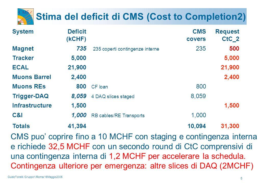 GuidoTonelli /Gruppo1/Roma/16Maggio2005 5 Stima del deficit di CMS (Cost to Completion2) SystemDeficit CMS Request (kCHF)coversCtC_2 Magnet 735 235 coperti contingenze interne 235500 Tracker 5,0005,000 ECAL 21,900 21,900 Muons Barrel2,400 2,400 Muons REs800 CF loan 800 Trigger-DAQ 8,059 4 DAQ slices staged 8,059 Infrastructure 1,500 1,500 C&I1,000 RB cables/RE Transports 1,000 Totals41,39410,09431,300 CMS puo' coprire fino a 10 MCHF con staging e contingenza interna e richiede 32,5 MCHF con un secondo round di CtC comprensivi di una contingenza interna di 1,2 MCHF per accelerare la schedula.