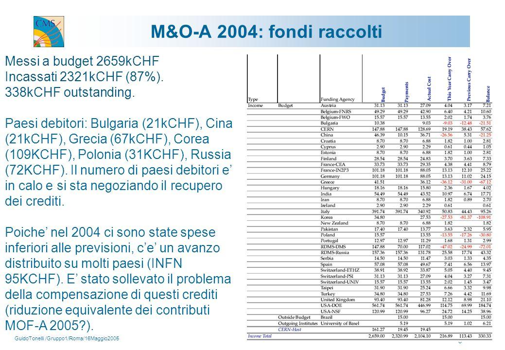 GuidoTonelli /Gruppo1/Roma/16Maggio2005 8 Messi a budget 2659kCHF Incassati 2321kCHF (87%).