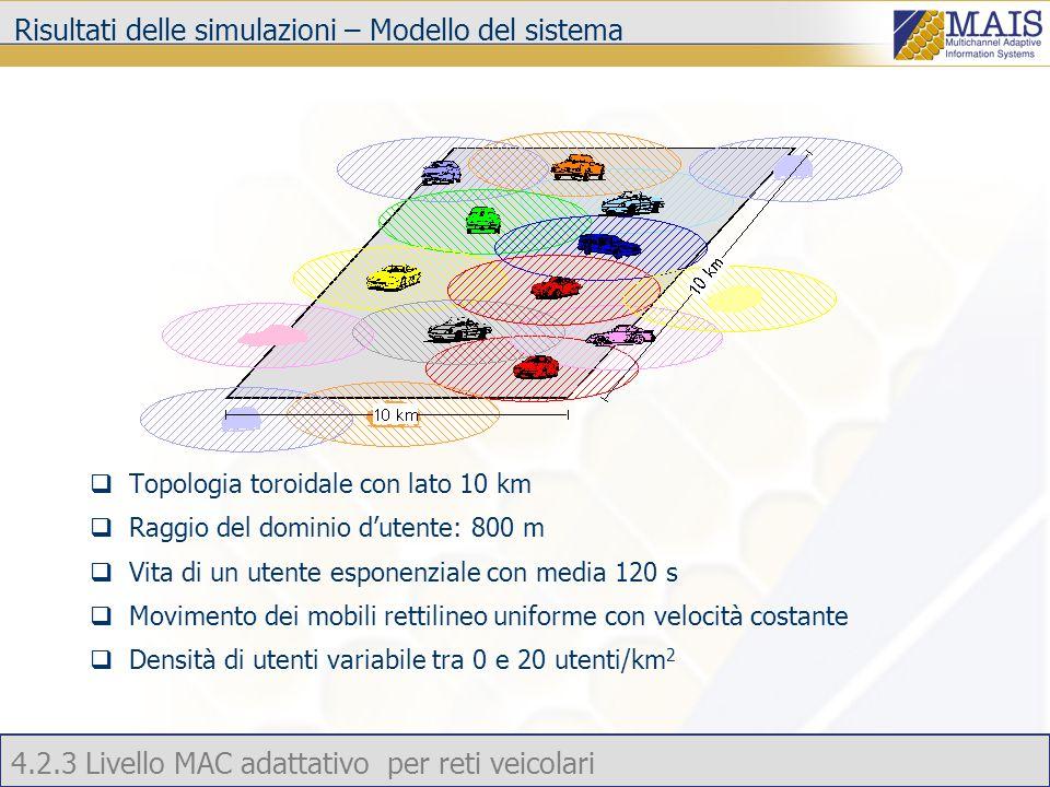 4.2.3 Livello MAC adattativo per reti veicolari Risultati delle simulazioni – Modello del sistema  Topologia toroidale con lato 10 km  Raggio del dominio d'utente: 800 m  Vita di un utente esponenziale con media 120 s  Movimento dei mobili rettilineo uniforme con velocità costante  Densità di utenti variabile tra 0 e 20 utenti/km 2