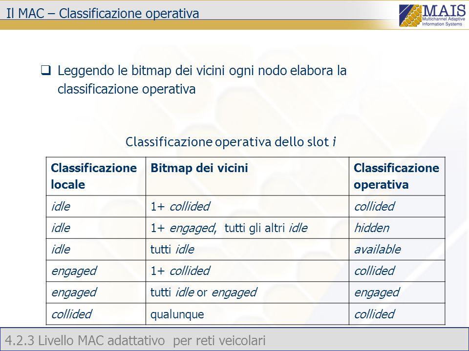 4.2.3 Livello MAC adattativo per reti veicolari Il MAC – Classificazione operativa  Leggendo le bitmap dei vicini ogni nodo elabora la classificazione operativa Classificazione locale Bitmap dei vicini Classificazione operativa idle1+ collidedcollided idle1+ engaged, tutti gli altri idlehidden idletutti idleavailable engaged1+ collidedcollided engagedtutti idle or engagedengaged collidedqualunquecollided Classificazione operativa dello slot i