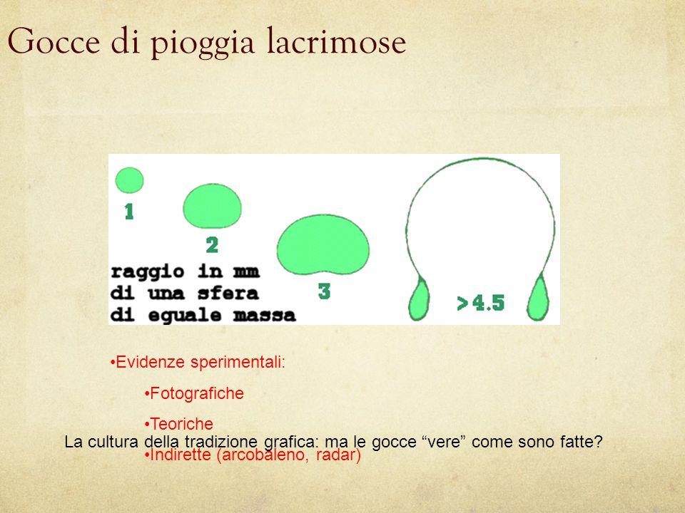 Gocce di pioggia lacrimose La cultura della tradizione grafica: ma le gocce vere come sono fatte.