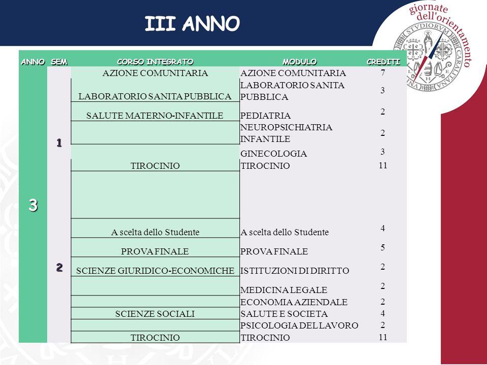 ANNOSEM CORSO INTEGRATO MODULOCREDITI312 AZIONE COMUNITARIA 7 LABORATORIO SANITA PUBBLICA 3 SALUTE MATERNO-INFANTILEPEDIATRIA 2 NEUROPSICHIATRIA INFANTILE 2 GINECOLOGIA 3 TIROCINIO 11 A scelta dello Studente 4 PROVA FINALE 5 SCIENZE GIURIDICO-ECONOMICHEISTITUZIONI DI DIRITTO 2 MEDICINA LEGALE 2 ECONOMIA AZIENDALE2 SCIENZE SOCIALISALUTE E SOCIETA4 PSICOLOGIA DEL LAVORO2 TIROCINIO 11