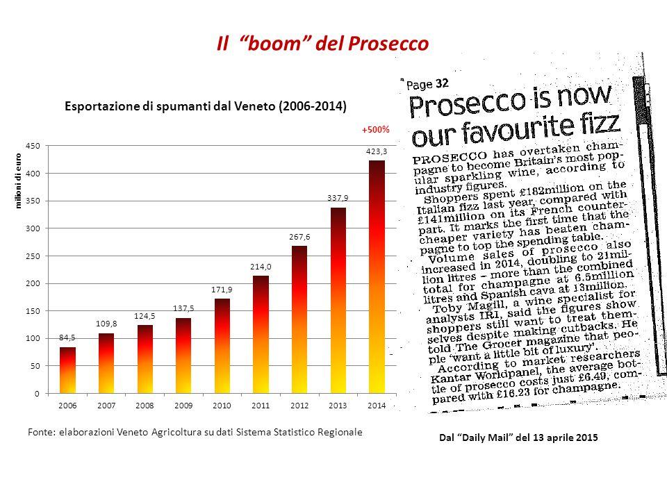 Dal Daily Mail del 13 aprile 2015 Il boom del Prosecco Esportazione di spumanti dal Veneto (2006-2014) Fonte: elaborazioni Veneto Agricoltura su dati Sistema Statistico Regionale +500%