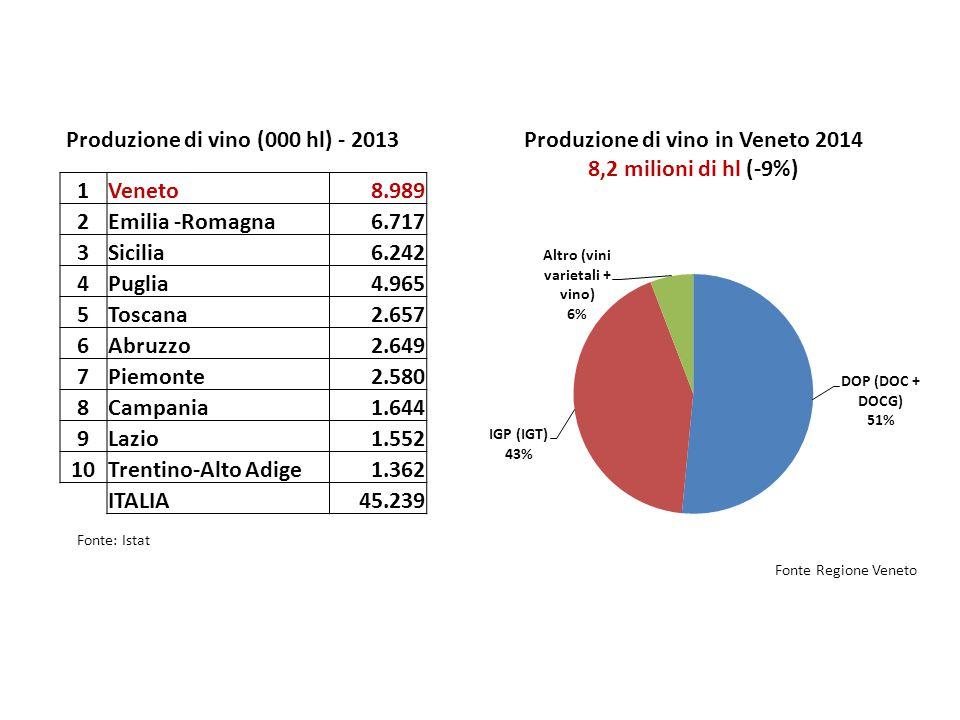 Produzione di vino (000 hl) - 2013 Fonte: Istat Produzione di vino in Veneto 2014 8,2 milioni di hl (-9%) Fonte Regione Veneto 1Veneto8.989 2Emilia -Romagna6.717 3Sicilia6.242 4Puglia4.965 5Toscana2.657 6Abruzzo2.649 7Piemonte2.580 8Campania1.644 9Lazio1.552 10Trentino-Alto Adige1.362 ITALIA45.239