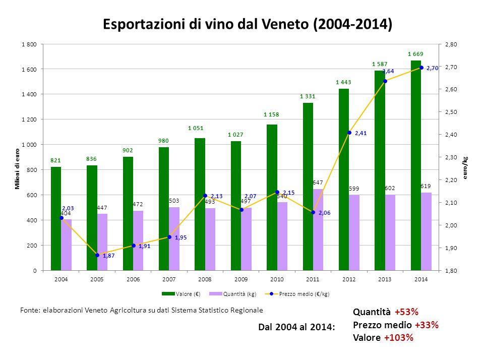 Esportazioni di vino dal Veneto (2004-2014) Quantità +53% Prezzo medio +33% Valore +103% Dal 2004 al 2014: Fonte: elaborazioni Veneto Agricoltura su dati Sistema Statistico Regionale