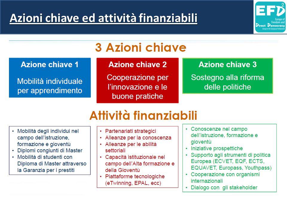 Azioni chiave ed attività finanziabili
