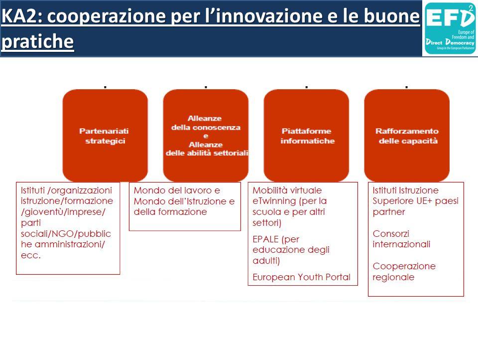 KA2: cooperazione per l'innovazione e le buone pratiche