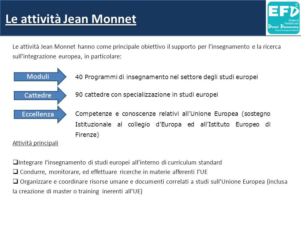 Le attività Jean Monnet Le attività Jean Monnet hanno come principale obiettivo il supporto per l'insegnamento e la ricerca sull'integrazione europea, in particolare: Attività principali  Integrare l'insegnamento di studi europei all'interno di curriculum standard  Condurre, monitorare, ed effettuare ricerche in materie afferenti l'UE  Organizzare e coordinare risorse umane e documenti correlati a studi sull'Unione Europea (inclusa la creazione di master o training inerenti all'UE) Moduli Cattedre Eccellenza 40 Programmi di insegnamento nel settore degli studi europei 90 cattedre con specializzazione in studi europei Competenze e conoscenze relativi all'Unione Europea (sostegno Istituzionale al collegio d'Europa ed all'Istituto Europeo di Firenze)