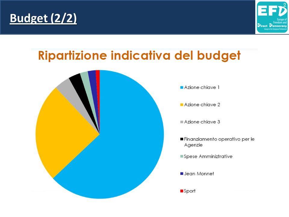 Budget (2/2)