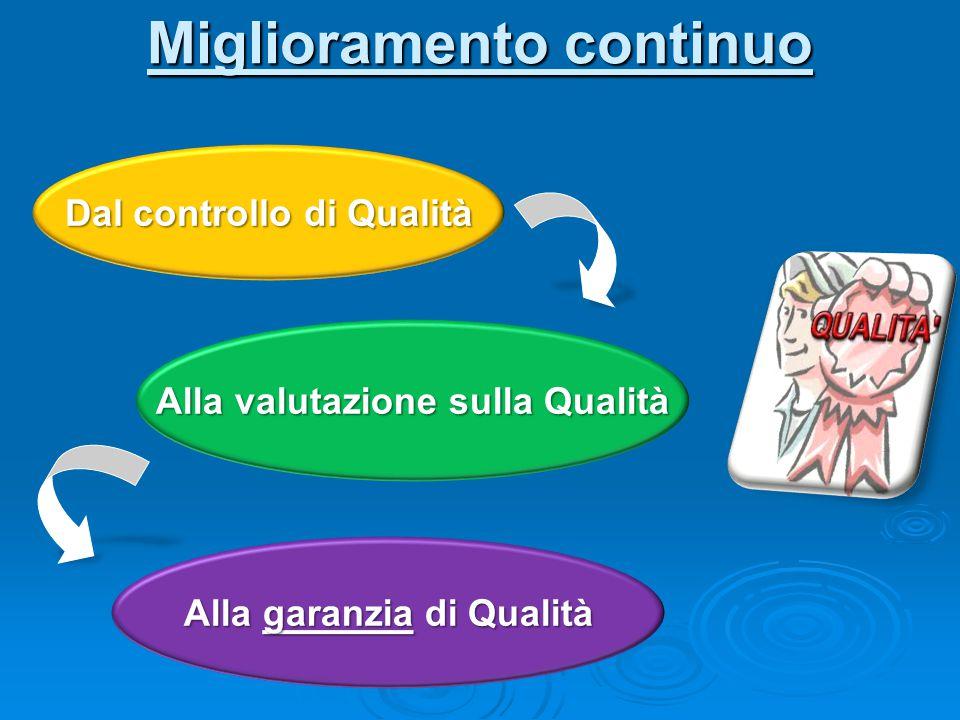 Quality Assurance Quality Assurance Metodologia 3a fase Valutazione Processi e risultati Soddisfazione allievi / staff Coerenza tra dati e obiettivi