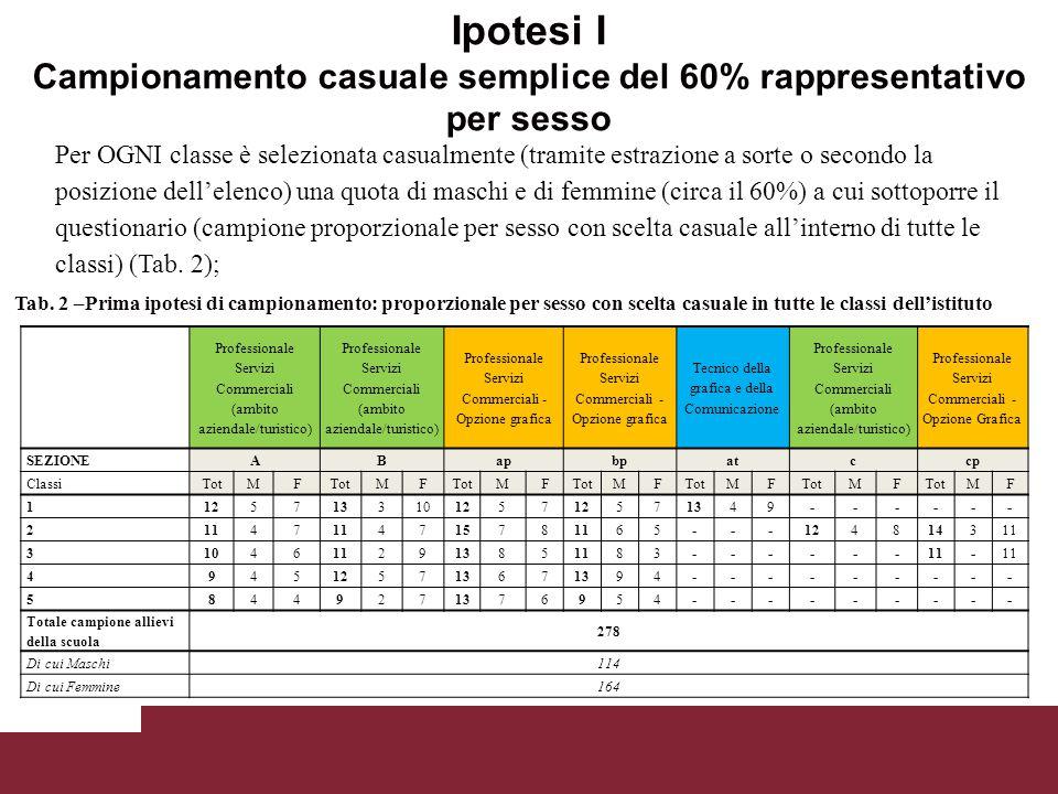 Per OGNI classe è selezionata casualmente (tramite estrazione a sorte o secondo la posizione dell'elenco) una quota di maschi e di femmine (circa il 6