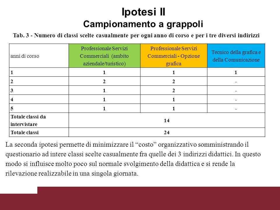 Ipotesi II Campionamento a grappoli Tab. 3 - Numero di classi scelte casualmente per ogni anno di corso e per i tre diversi indirizzi anni di corso Pr