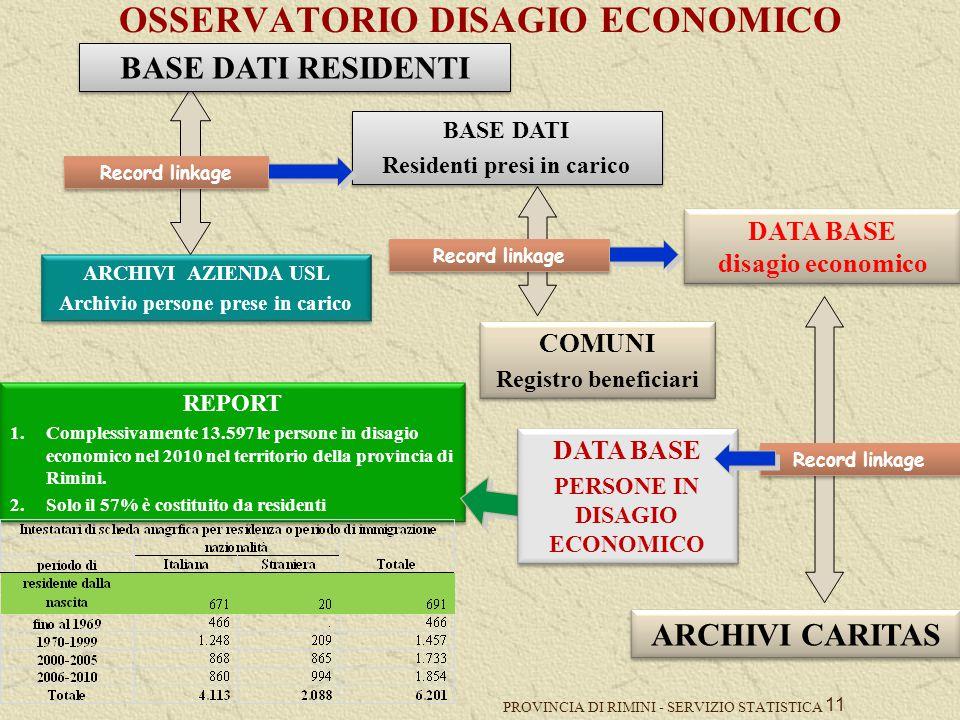 PROVINCIA DI RIMINI - SERVIZIO STATISTICA 11 OSSERVATORIO DISAGIO ECONOMICO REPORT 1.Complessivamente 13.597 le persone in disagio economico nel 2010 nel territorio della provincia di Rimini.