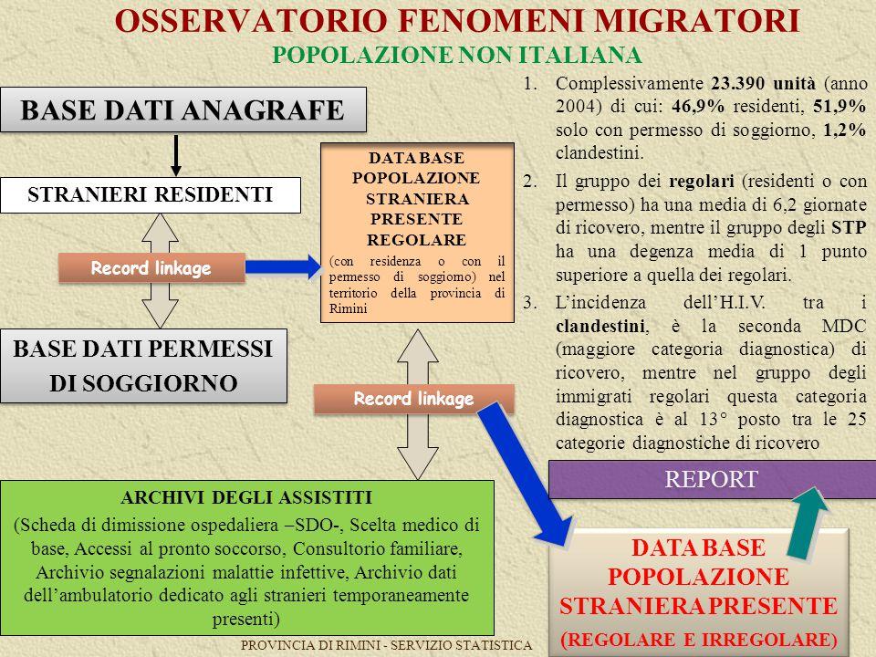 PROVINCIA DI RIMINI - SERVIZIO STATISTICA 7 OSSERVATORIO FENOMENI MIGRATORI POPOLAZIONE NON ITALIANA DATA BASE POPOLAZIONE STRANIERA PRESENTE REGOLARE (con residenza o con il permesso di soggiorno) nel territorio della provincia di Rimini STRANIERI RESIDENTI BASE DATI PERMESSI DI SOGGIORNO BASE DATI PERMESSI DI SOGGIORNO Record linkage BASE DATI ANAGRAFE Record linkage ARCHIVI DEGLI ASSISTITI (Scheda di dimissione ospedaliera –SDO-, Scelta medico di base, Accessi al pronto soccorso, Consultorio familiare, Archivio segnalazioni malattie infettive, Archivio dati dell'ambulatorio dedicato agli stranieri temporaneamente presenti) DATA BASE POPOLAZIONE STRANIERA PRESENTE ( REGOLARE E IRREGOLARE) DATA BASE POPOLAZIONE STRANIERA PRESENTE ( REGOLARE E IRREGOLARE) 1.Complessivamente 23.390 unità (anno 2004) di cui: 46,9% residenti, 51,9% solo con permesso di soggiorno, 1,2% clandestini.
