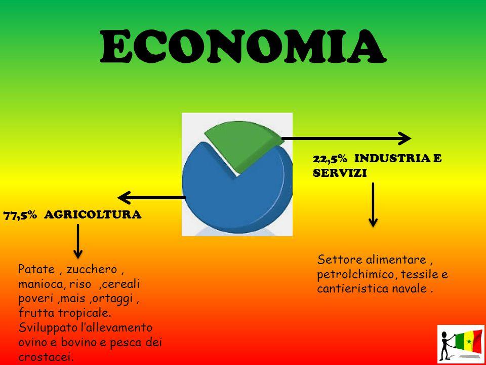 ECONOMIA 77,5% AGRICOLTURA 22,5% INDUSTRIA E SERVIZI Patate, zucchero, manioca, riso,cereali poveri,mais,ortaggi, frutta tropicale. Sviluppato l'allev