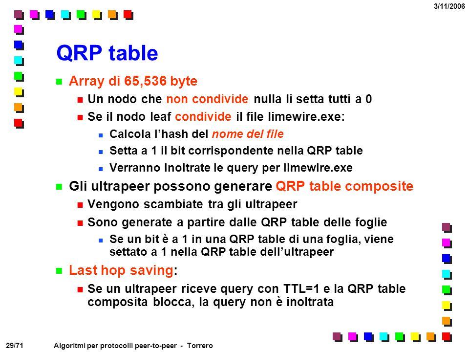 29/71 3/11/2006 Algoritmi per protocolli peer-to-peer - Torrero QRP table Array di 65,536 byte Un nodo che non condivide nulla li setta tutti a 0 Se i