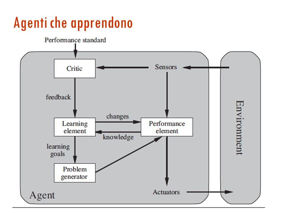  Obiettivi alternativi  l'agente deve decidere verso quali di questi muoversi.