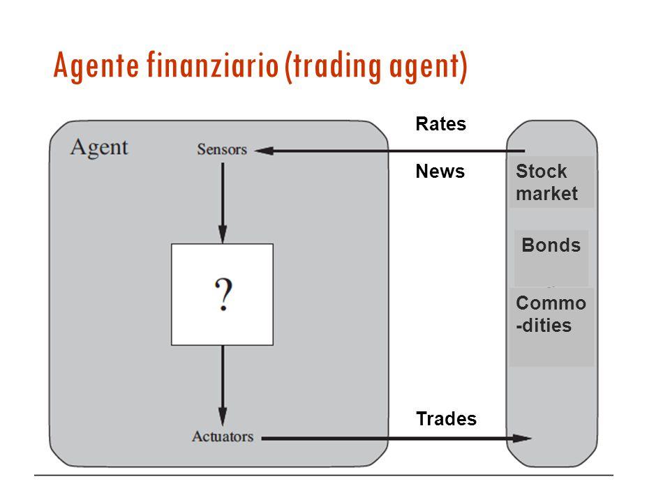 Agente finanziario (trading agent) Stock market Bonds Commo -dities Rates News Trades