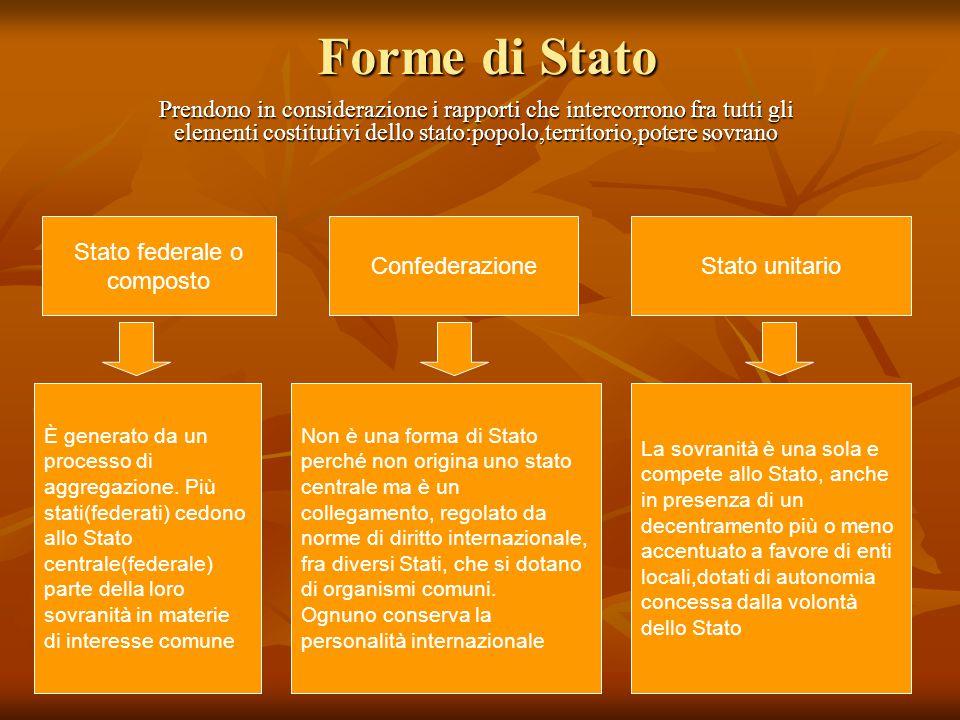 Forme di Stato Prendono in considerazione i rapporti che intercorrono fra tutti gli elementi costitutivi dello stato:popolo,territorio,potere sovrano