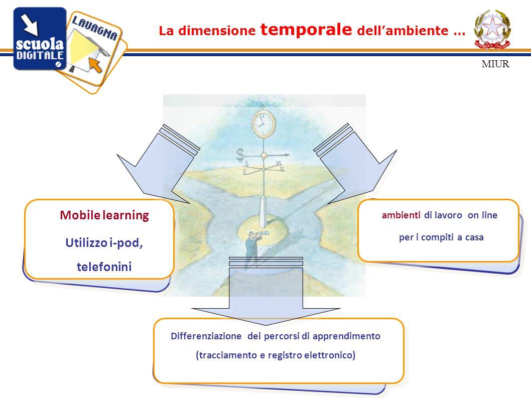 La dimensione temporale dell'ambiente … Mobile learning Utilizzo i-pod, telefonini ambienti di lavoro on line per i compiti a casa Differenziazione dei percorsi di apprendimento (tracciamento e registro elettronico) MIUR