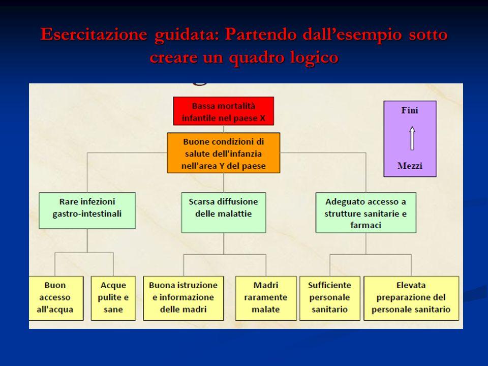 Esercitazione guidata: Partendo dall'esempio sotto creare un quadro logico