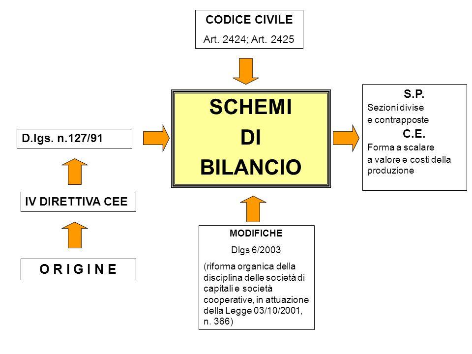 SCHEMI DI BILANCIO CODICE CIVILE Art. 2424; Art. 2425 S.P. Sezioni divise e contrapposte C.E. Forma a scalare a valore e costi della produzione MODIFI