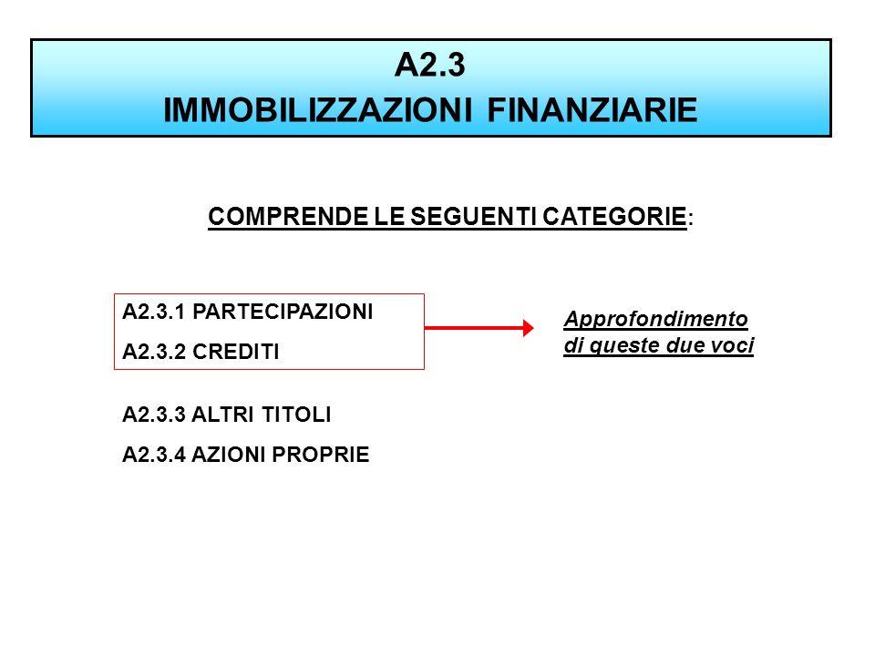 A2.3 IMMOBILIZZAZIONI FINANZIARIE COMPRENDE LE SEGUENTI CATEGORIE : A2.3.1 PARTECIPAZIONI A2.3.2 CREDITI A2.3.3 ALTRI TITOLI A2.3.4 AZIONI PROPRIE App