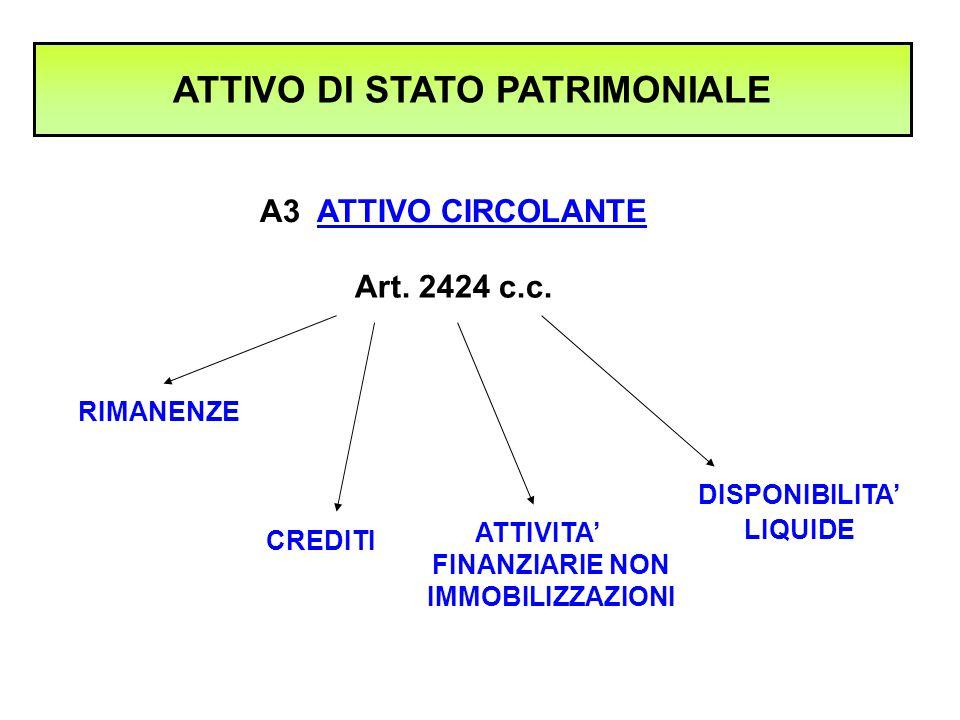 ATTIVO DI STATO PATRIMONIALE A3 ATTIVO CIRCOLANTE Art. 2424 c.c. RIMANENZE CREDITI ATTIVITA' FINANZIARIE NON IMMOBILIZZAZIONI DISPONIBILITA' LIQUIDE