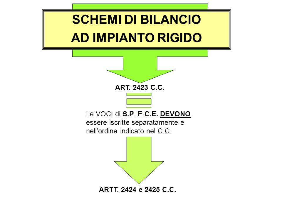 SCHEMI DI BILANCIO AD IMPIANTO RIGIDO ART. 2423 C.C. Le VOCI di S.P. E C.E. DEVONO essere iscritte separatamente e nell'ordine indicato nel C.C. ARTT.