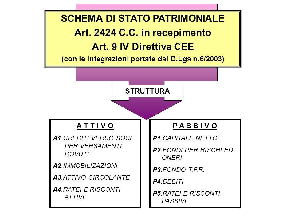 SCHEMA DI STATO PATRIMONIALE Art. 2424 C.C. in recepimento Art. 9 IV Direttiva CEE (con le integrazioni portate dal D.Lgs n.6/2003) A T T I V O A1.CRE