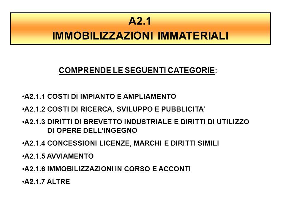 A2.1 IMMOBILIZZAZIONI IMMATERIALI COMPRENDE LE SEGUENTI CATEGORIE : A2.1.1 COSTI DI IMPIANTO E AMPLIAMENTO A2.1.2 COSTI DI RICERCA, SVILUPPO E PUBBLIC