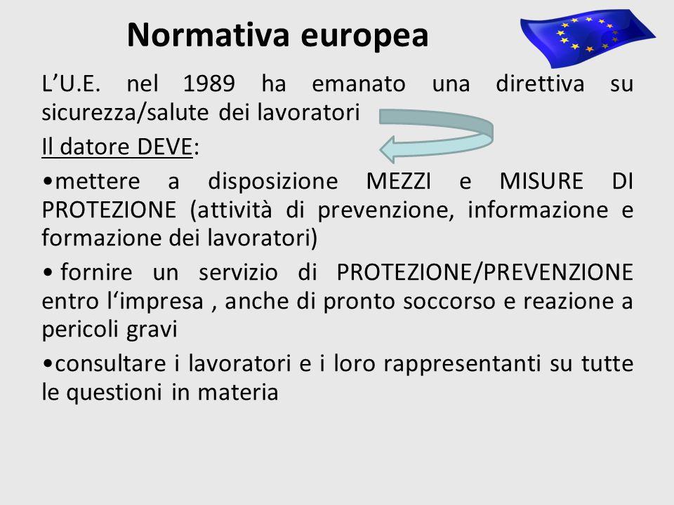 Normativa europea L'U.E.