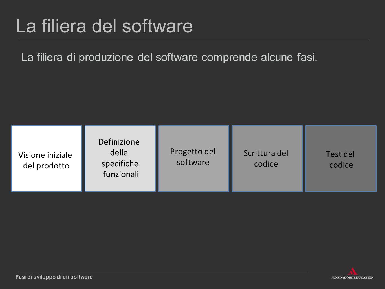 La filiera del software La filiera di produzione del software comprende alcune fasi. Fasi di sviluppo di un software Visione iniziale del prodotto Def